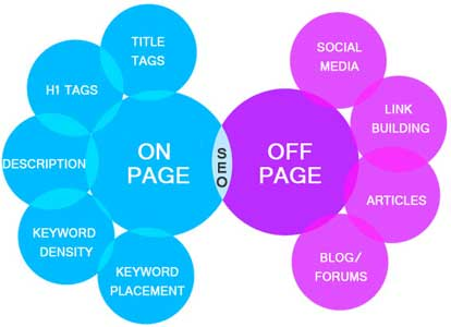 differenza tra Seo On Page e Seo Off Page