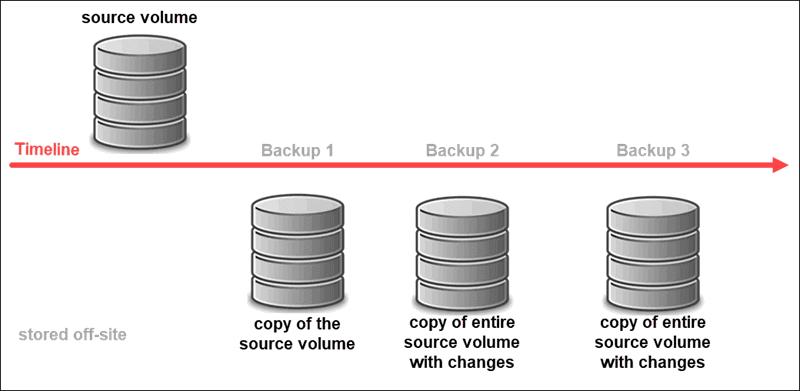 Differenza Snapshot e Backup - illustrazione grafica del Backup