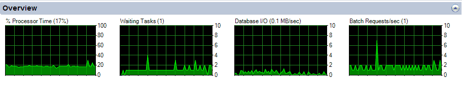 SQL Server Activity Monitor - Overview