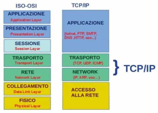 Utilizzare Wireshark: protocollo TCP/IP