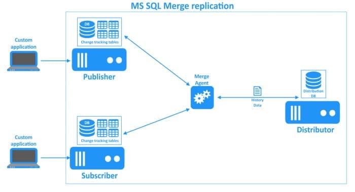 Configurare Replication in Sql Server - Replica Merge