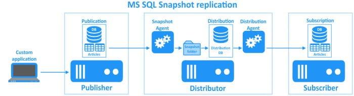 Configurare Replication in Sql Server - Replica Snapshot