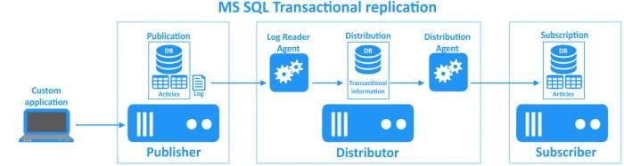 Configurare Replication in Sql Server - Replica Transazionale