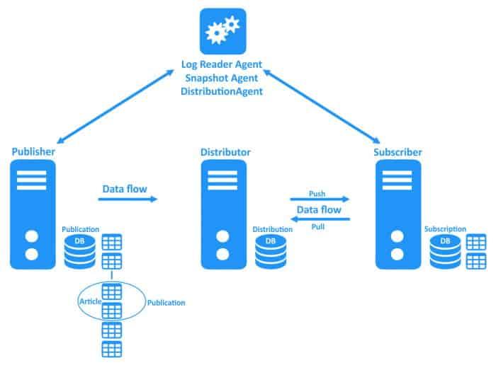 Configurare Replication in Sql Server - Terminologia